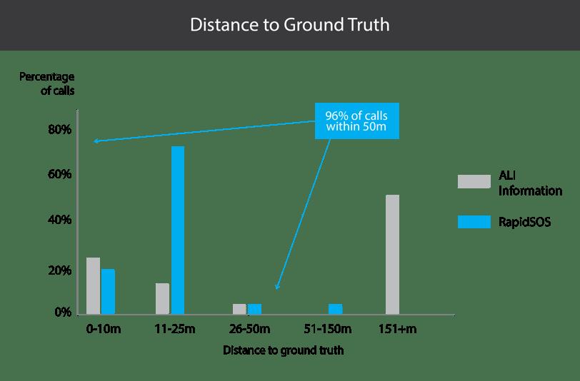 Iowa Pilot Graphs_distancetogroundtruth-01.png