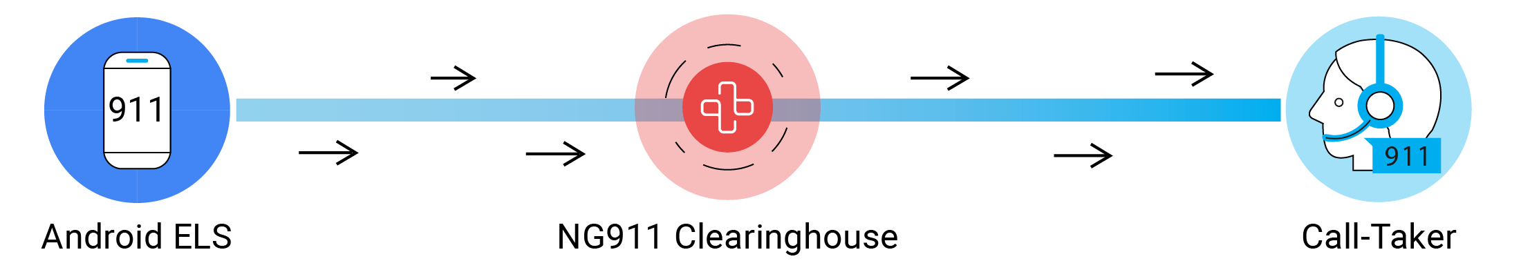 psap-integration-android-els-clearinghouse